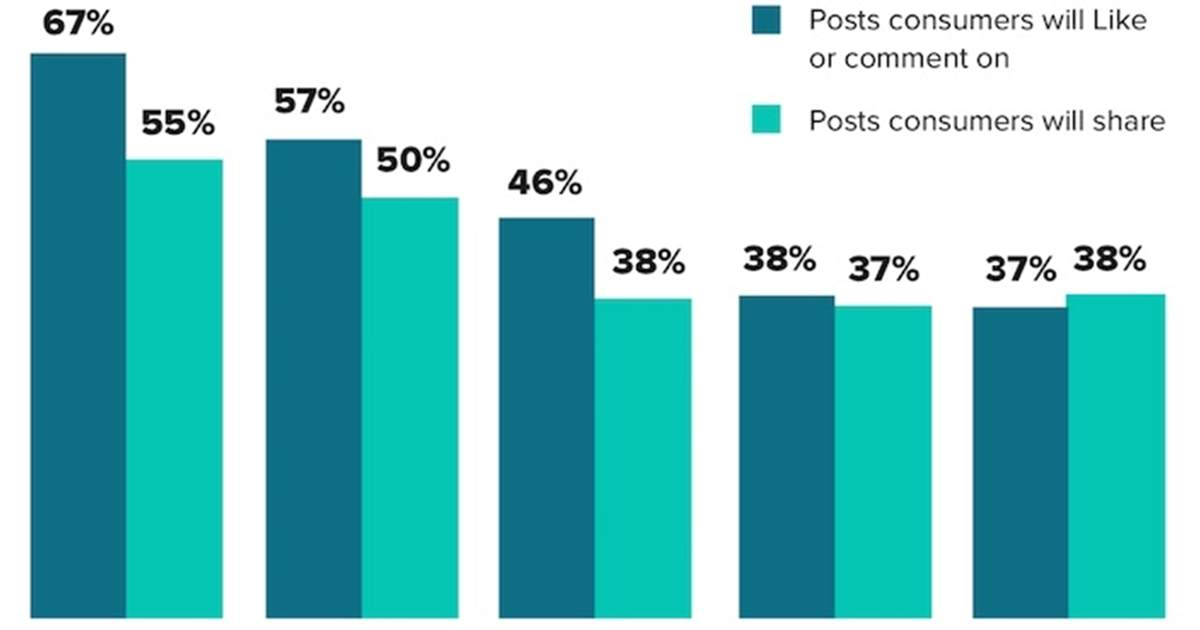 Why People Follow (And Unfollow) Brands on Social Media