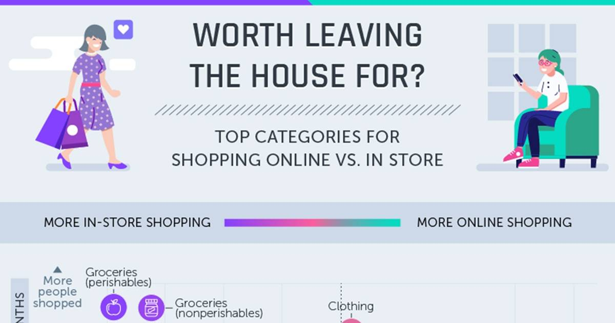 What People Buy In-Store vs. Online [Infographic]