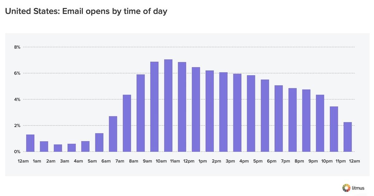 Email Opens by Time of Day