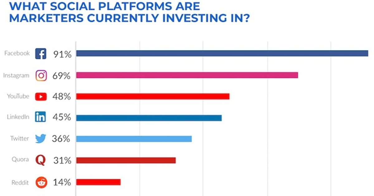 The Paid Social Platforms Marketers Plan to Invest In