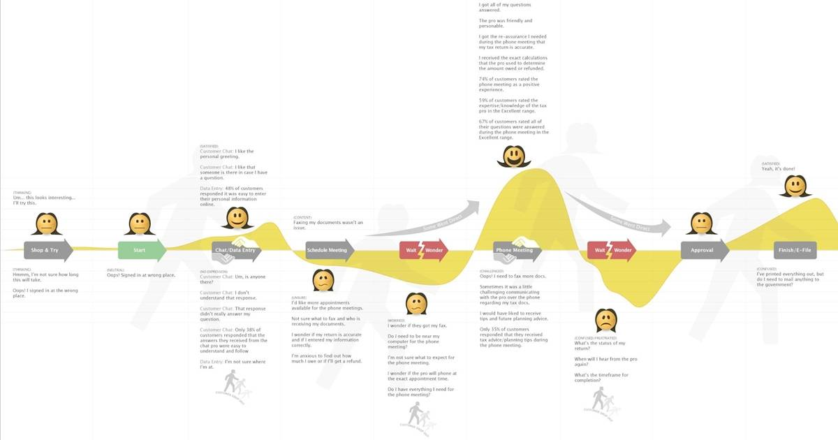 How to Create a Customer Journey Map to Optimize Your Campaigns