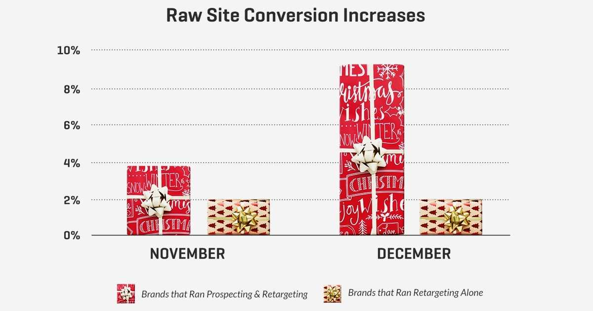 Beyond Black Friday: How to Build Revenue-Driving Holiday Campaigns
