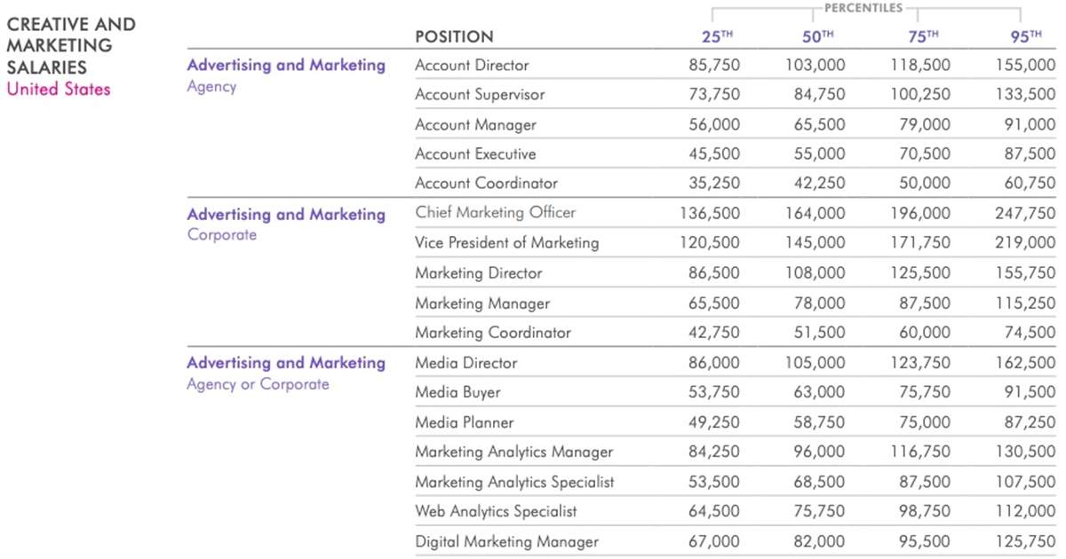 2020 Salary Guide: Pay Forecasts for Marketing, Advertising, and PR Positions