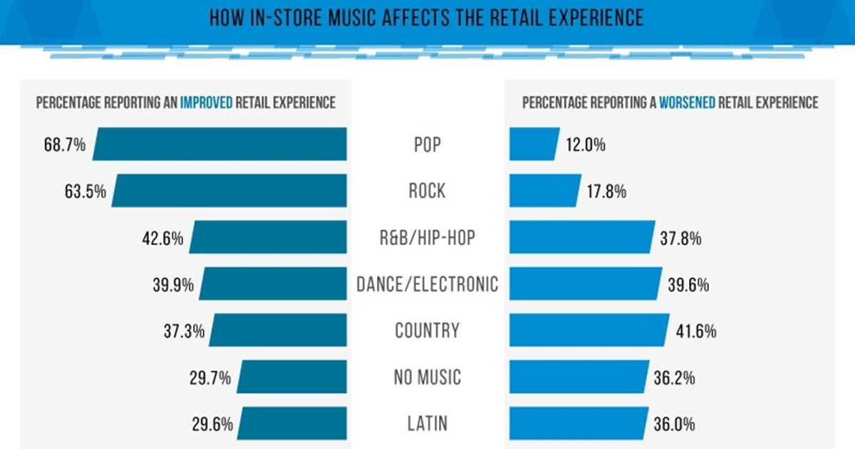 How In-Store Music Affects the Retail Experience [Infographic]