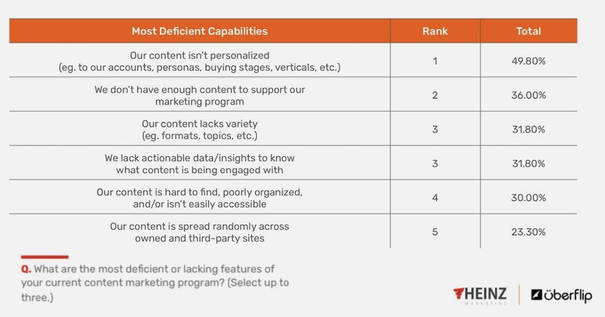 The Biggest Deficiencies of B2B Content Marketing Programs