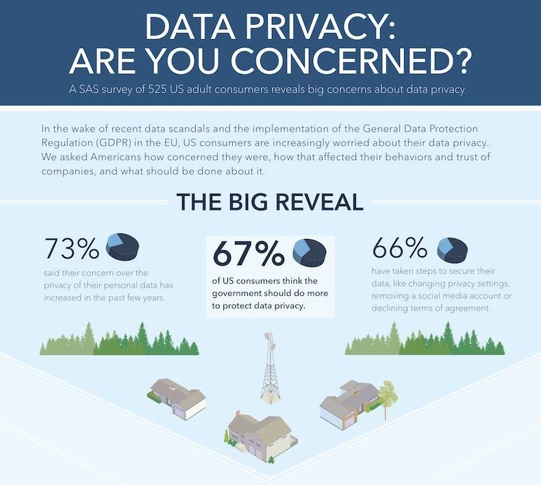 Do US Consumers Want GDPR-Like Data Protection Rights?