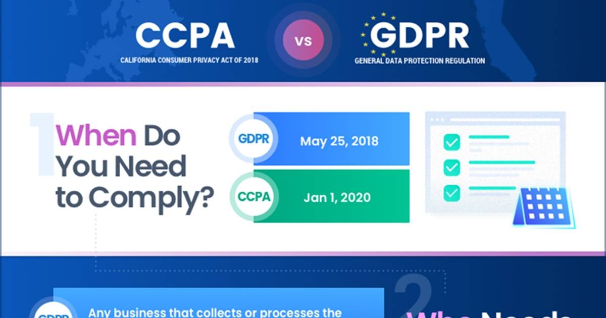 GDPR vs. CCPA: Data Privacy and US Marketers [Infographic]