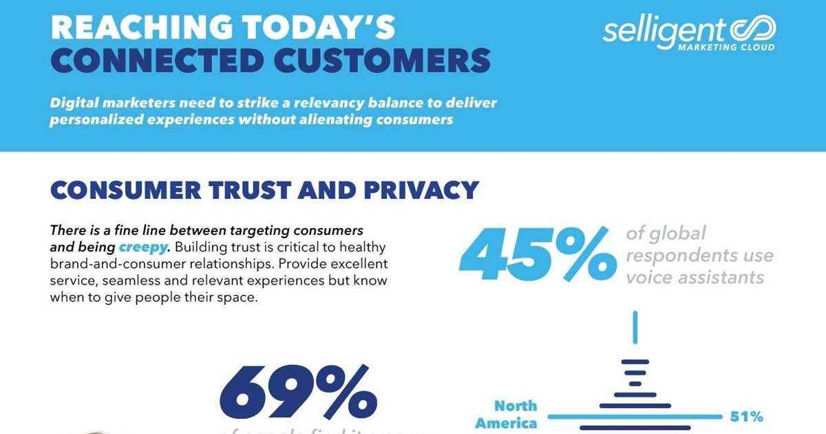 Trust and Privacy: Reaching Today's Connected Customers [Infographic]