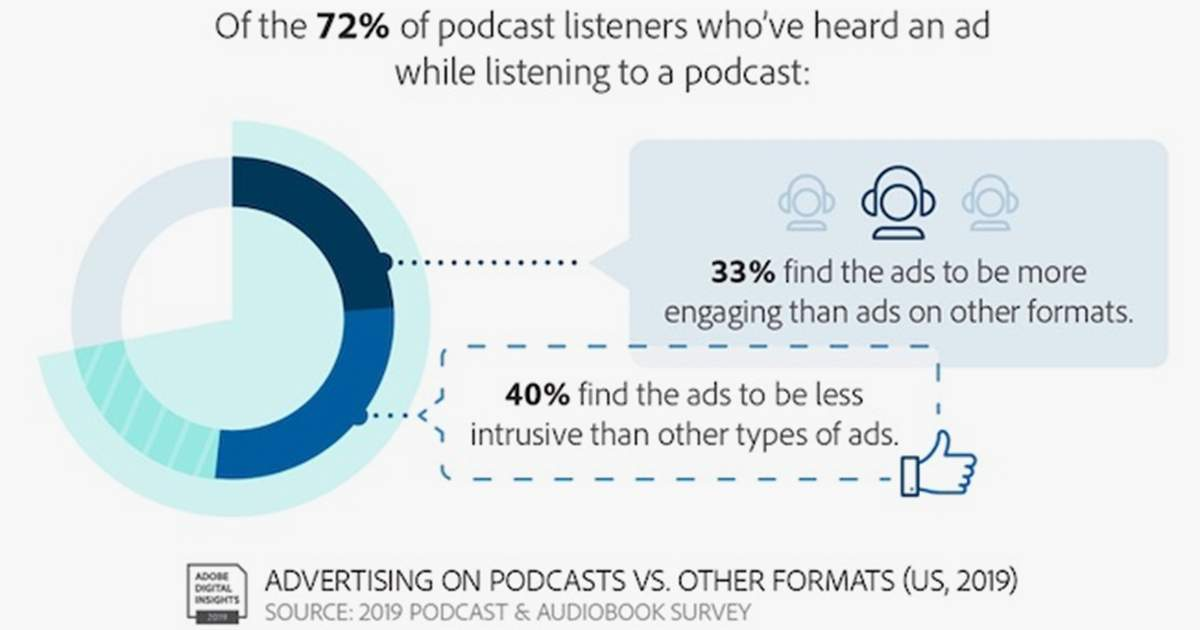 The State of Podcasting: Audience, Content, and Advertising Trends