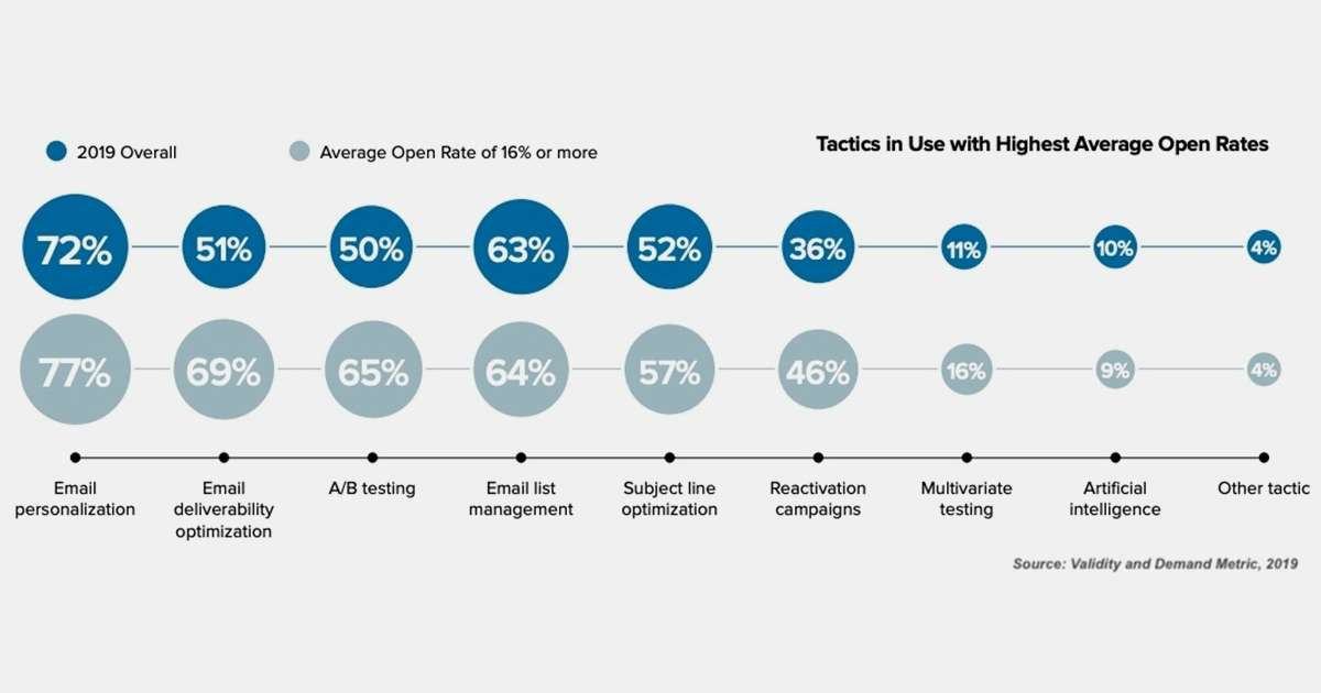 The Email Tactics Used by Senders With High Open Rates