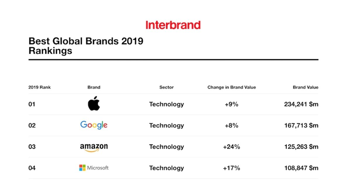 Image for The 10 Most Valuable Global Brands