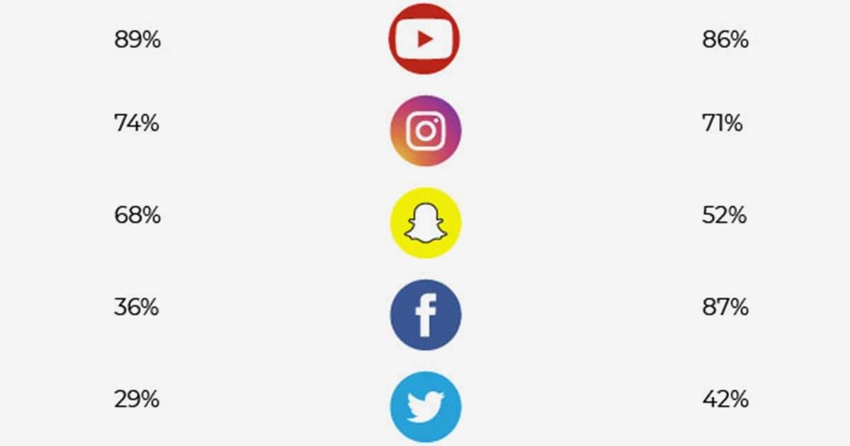 Less Facebook, More Snapchat: How Social Media Habits Vary Among Generations