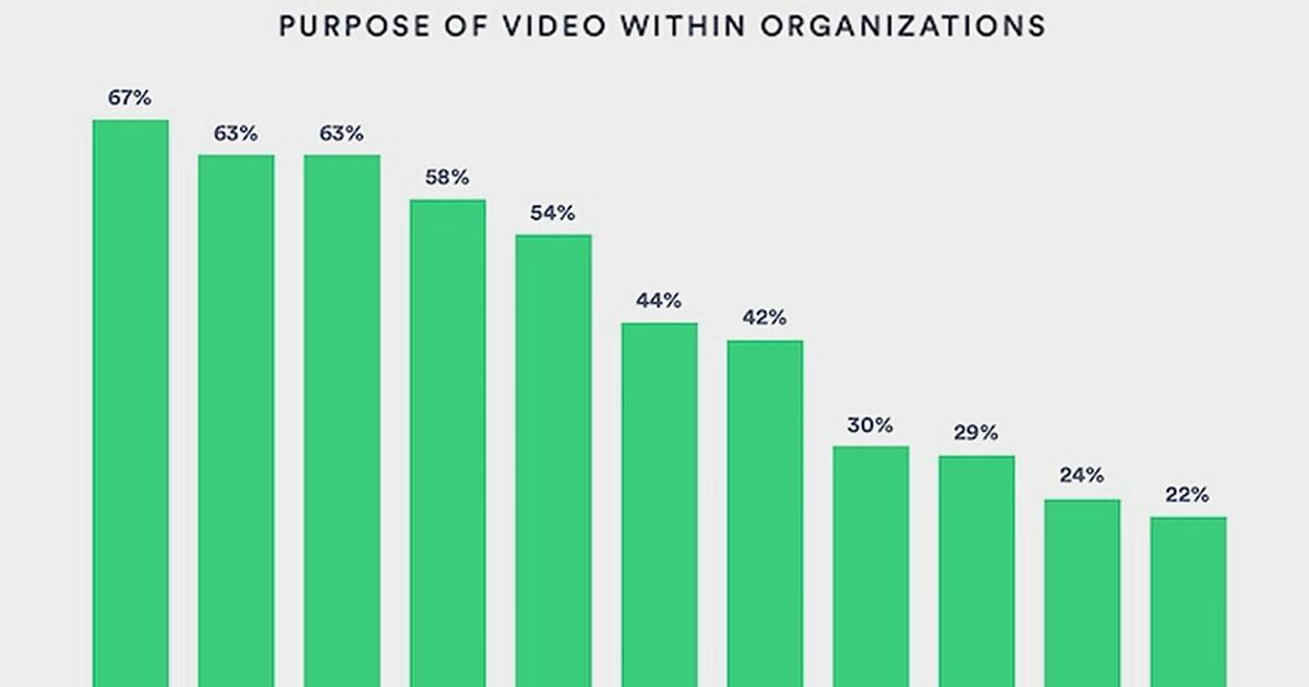 Image for B2B Video Content: Top Goals, Formats, Channels, and Challenges