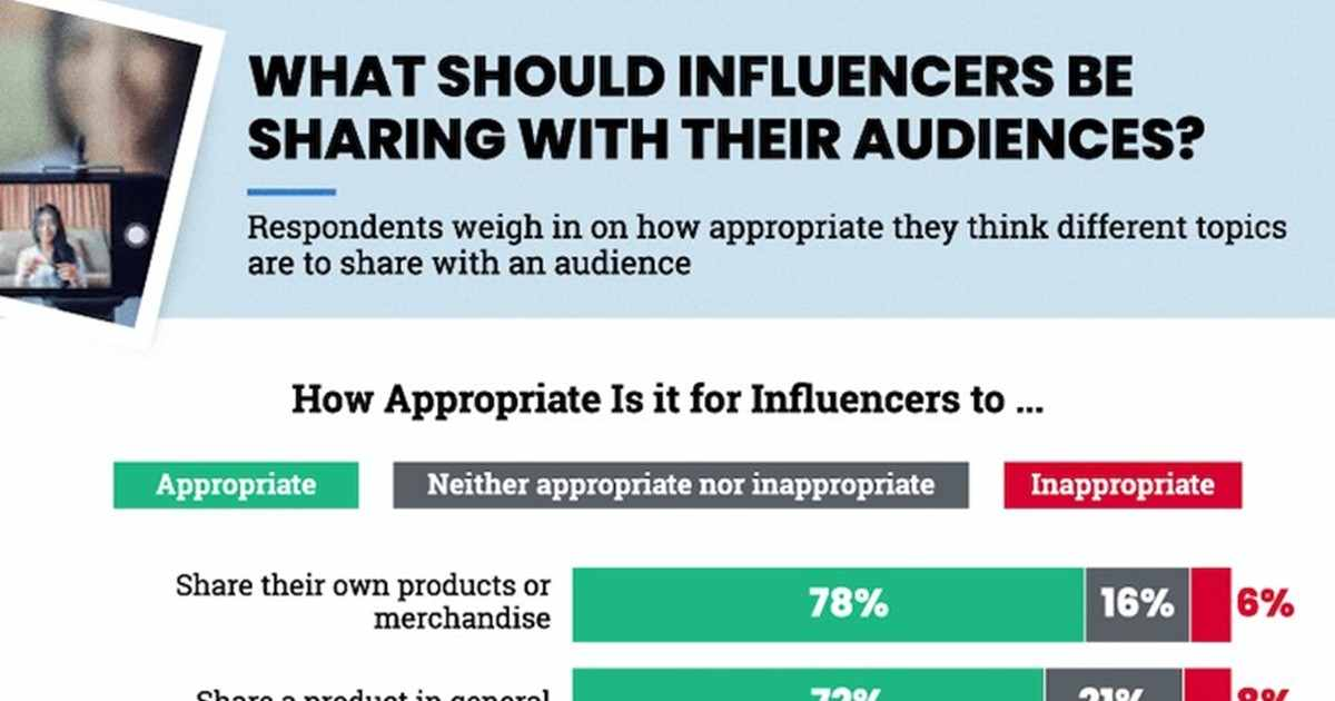 Ethics and Social Media Influencers: What Consumers Expect