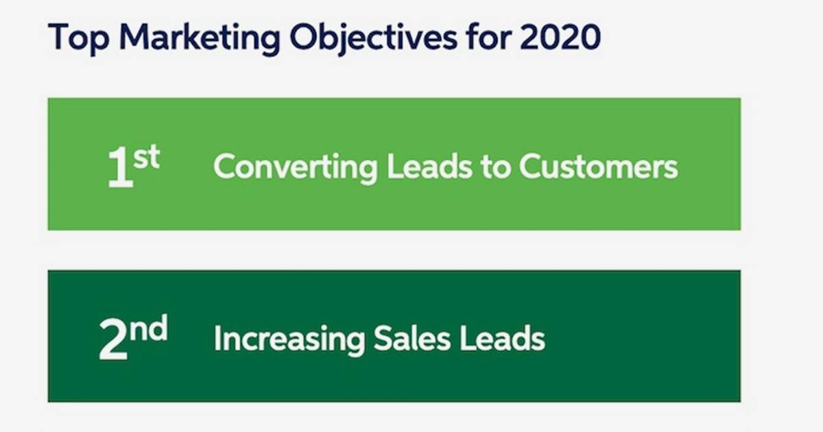 B2B Marketers' Plans for 2020: Spend, Objective, and Strategy Trends