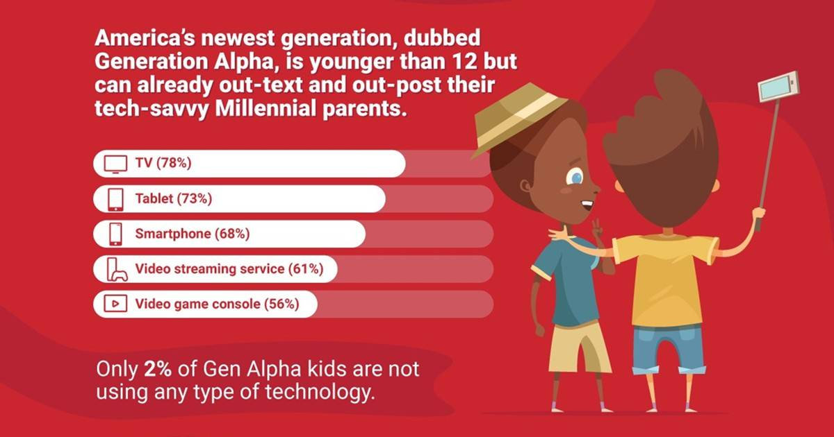 The Role Technology Plays in the Lives of Gen Alpha Kids [Infographic]