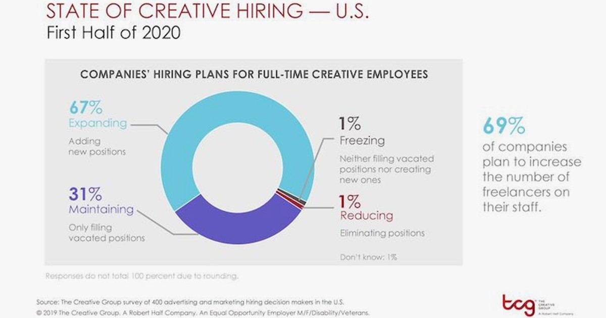 Marketing Jobs: Firms' Hiring Plans for the First Half of 2020