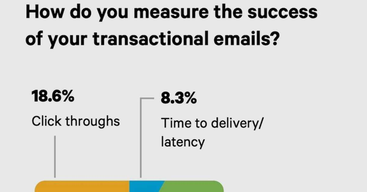 Metrics for Measuring Transactional Email Success