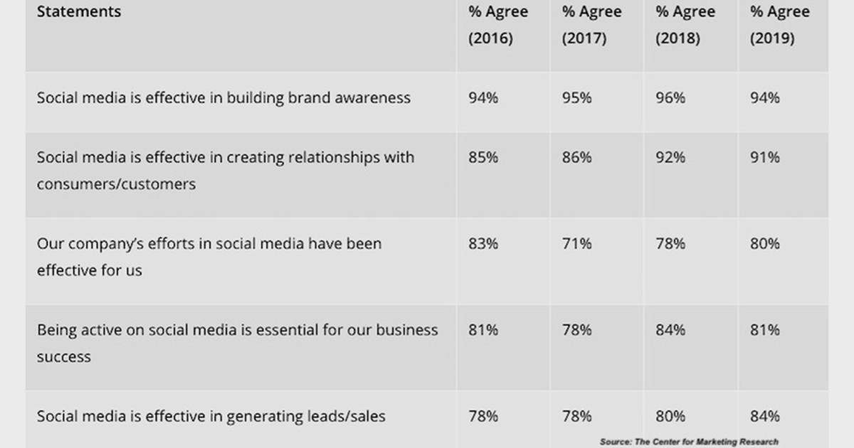 Image for How the Fastest-Growing US Companies Are Using Social Media