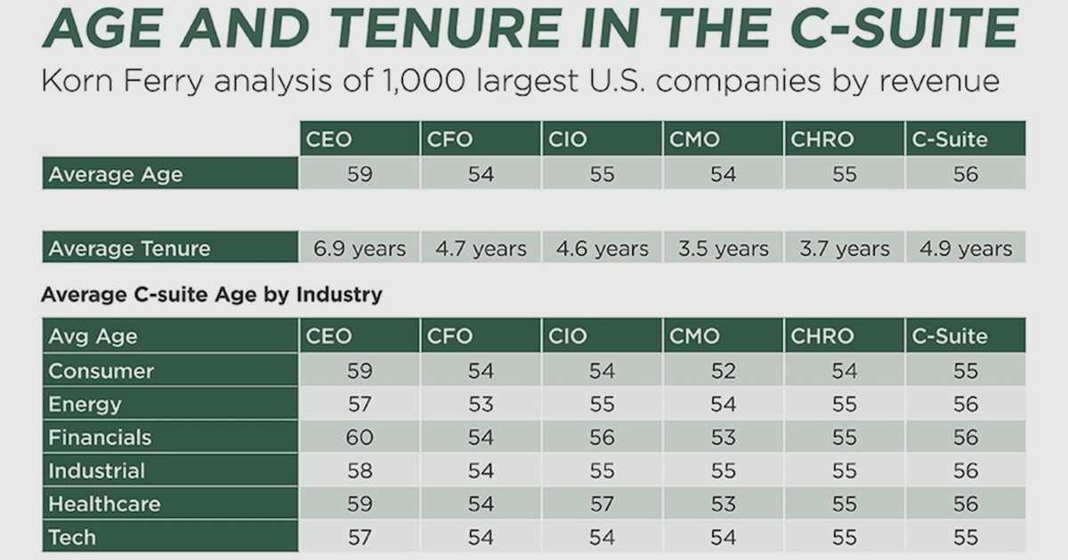The Average Age and Tenure of C-Suite Executives