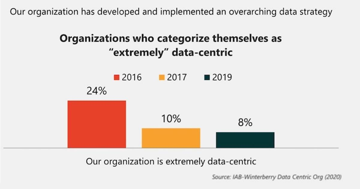 Do Most Businesses Have an Overarching Audience Data Strategy?