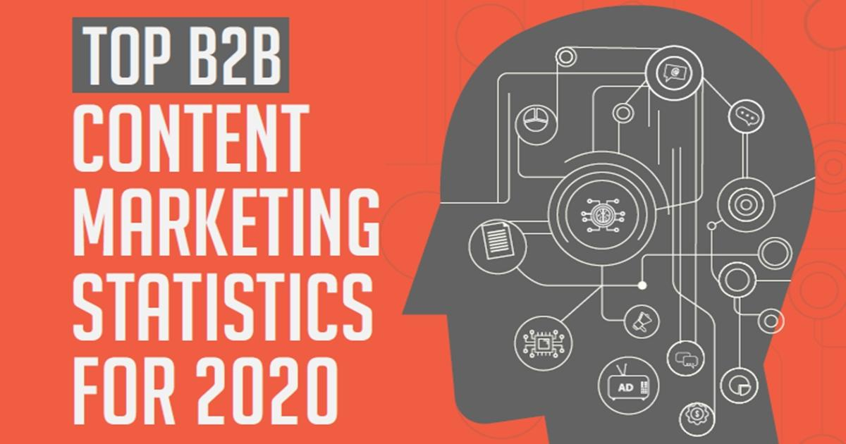 Top B2B Content Marketing Statistics for Your 2020 Content Strategy [Infographic]
