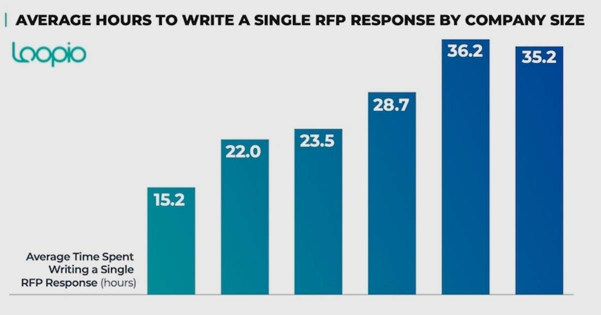 RFP Benchmarks: How Much Time and Staff Firms Devote to Proposals