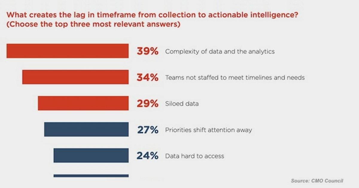 Why It Takes So Long to Apply Data-Driven Insights to Campaigns