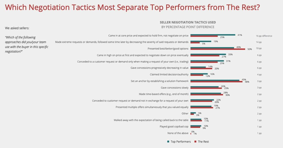 What Top-Performing Sales Negotiators Do Differently