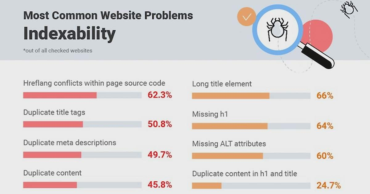The Most Common SEO Issues Impacting Crawlability and Indexability