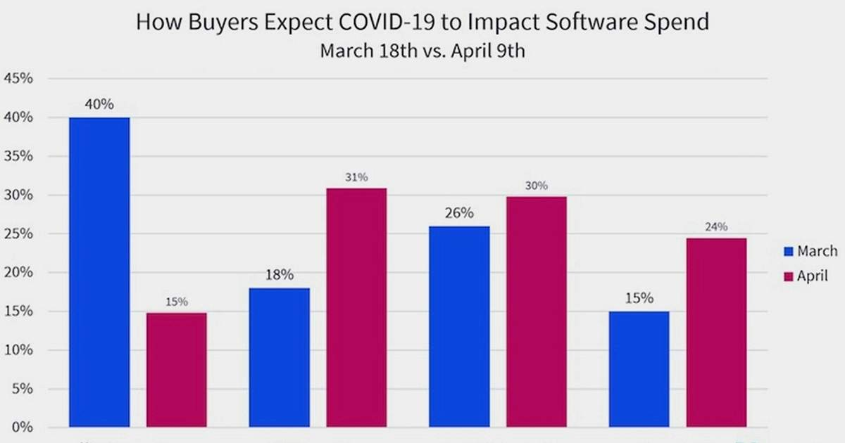COVID-19's Impact on B2B Software Budgets