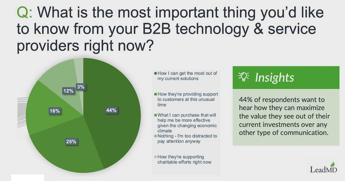 What B2B Buyers Want From Tech Vendors Right Now