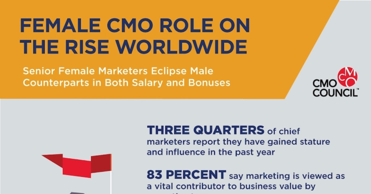 CMO Compensation Trends: Female Sr. Marketers Outearn Male Sr. Marketers