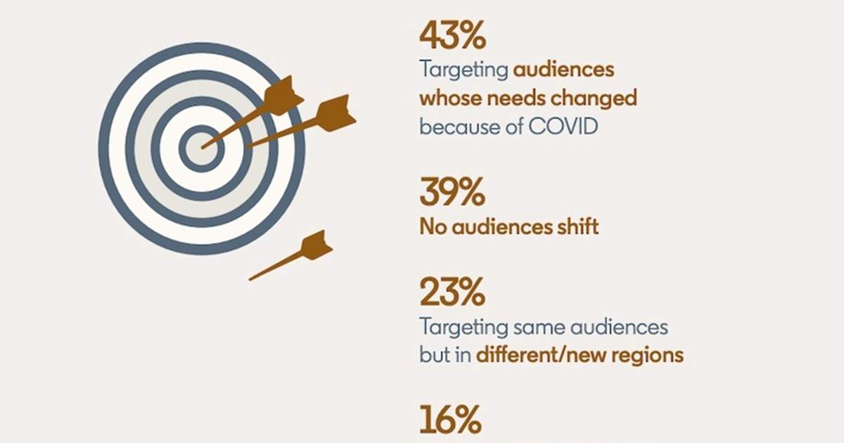 COVID-19's Impact on Marketers' Content, Investment, and Targeting Strategies