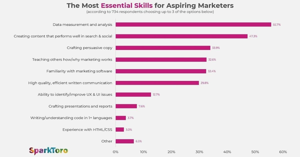 The Most Essential Skills for Aspiring Marketers