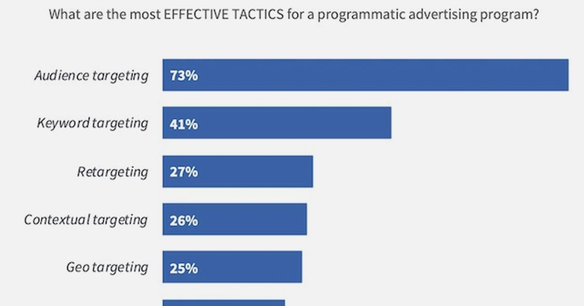 Programmatic Advertising Trends: Top Tactics, Challenges, and Metrics