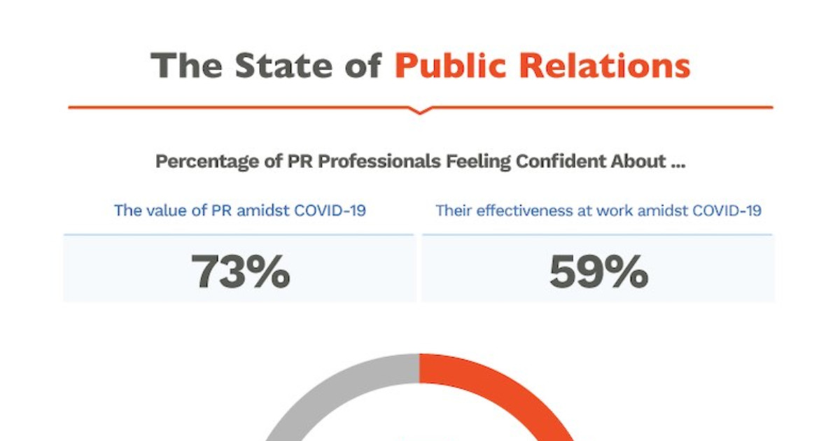 The State of Public Relations: COVID-19's Impact on the Industry