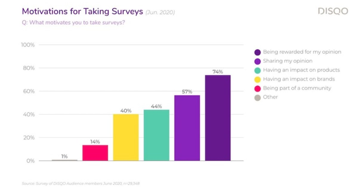 Why Customers Take Brand Surveys