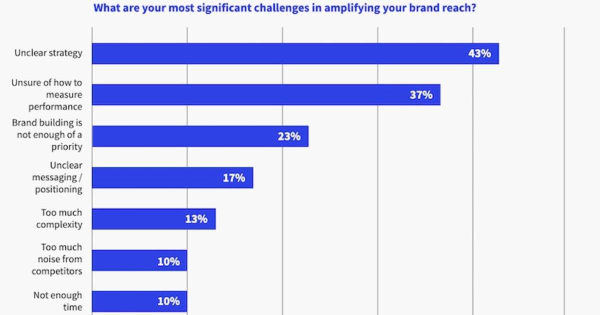 The Most Significant Challenges to B2B Brand-Building