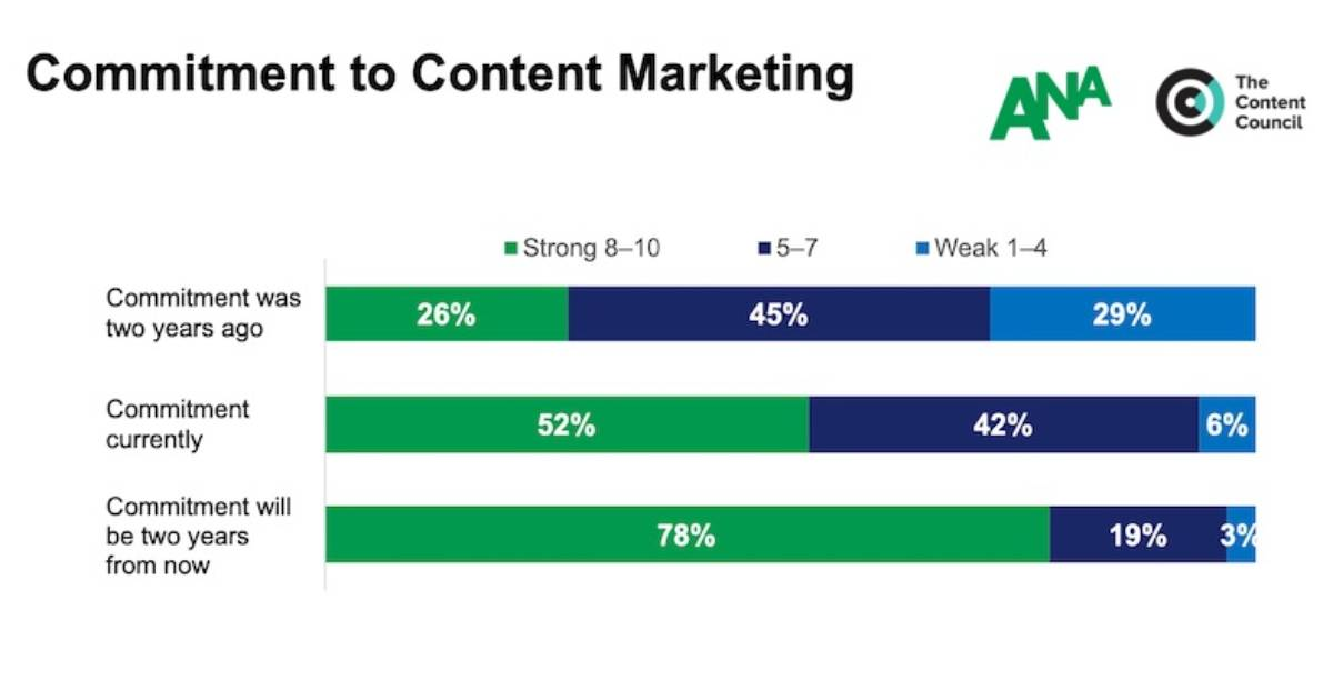 How Committed Are Big Advertisers to Content Marketing?