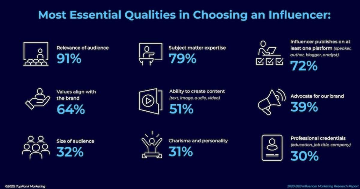 The Essential Qualities B2B Brands Look for in Influencers