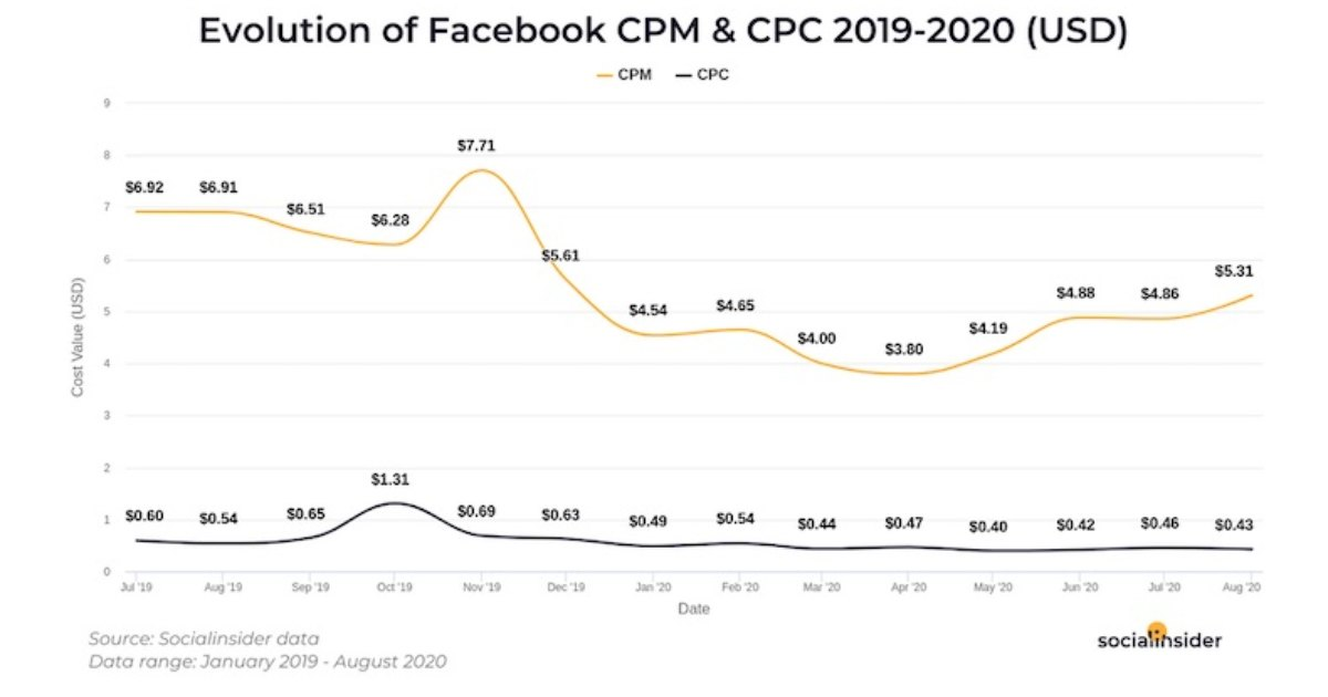 Facebook Ad Benchmarks: CPM, CPC, CTR, and Objectives Trends