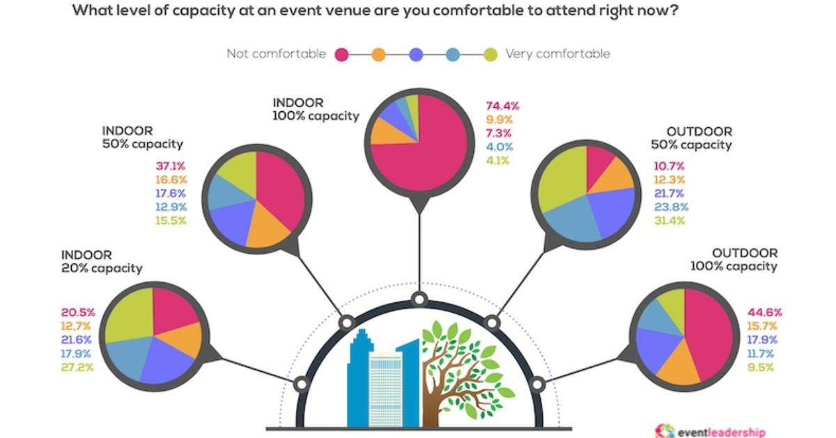 Event-Industry Professionals' Views on In-Person Events Right Now
