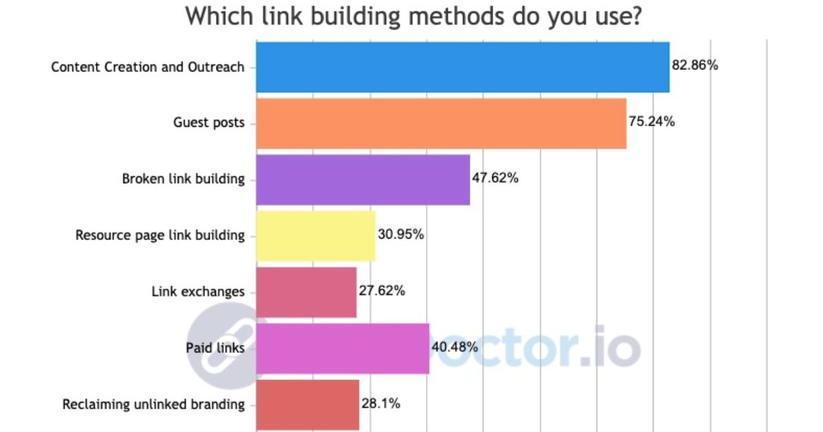 The Most Effective Link-Building Tactics According to SEO Pros