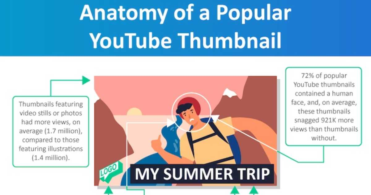 The Anatomy of a Popular YouTube Thumbnail Image