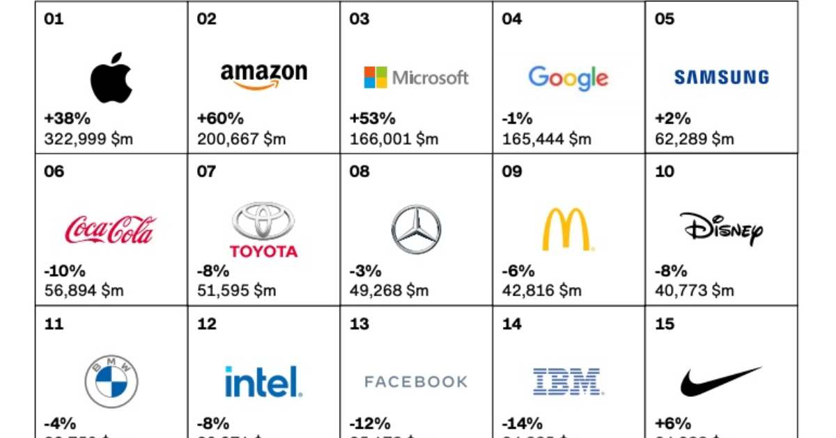 The 25 Most Valuable Global Brands in 2020