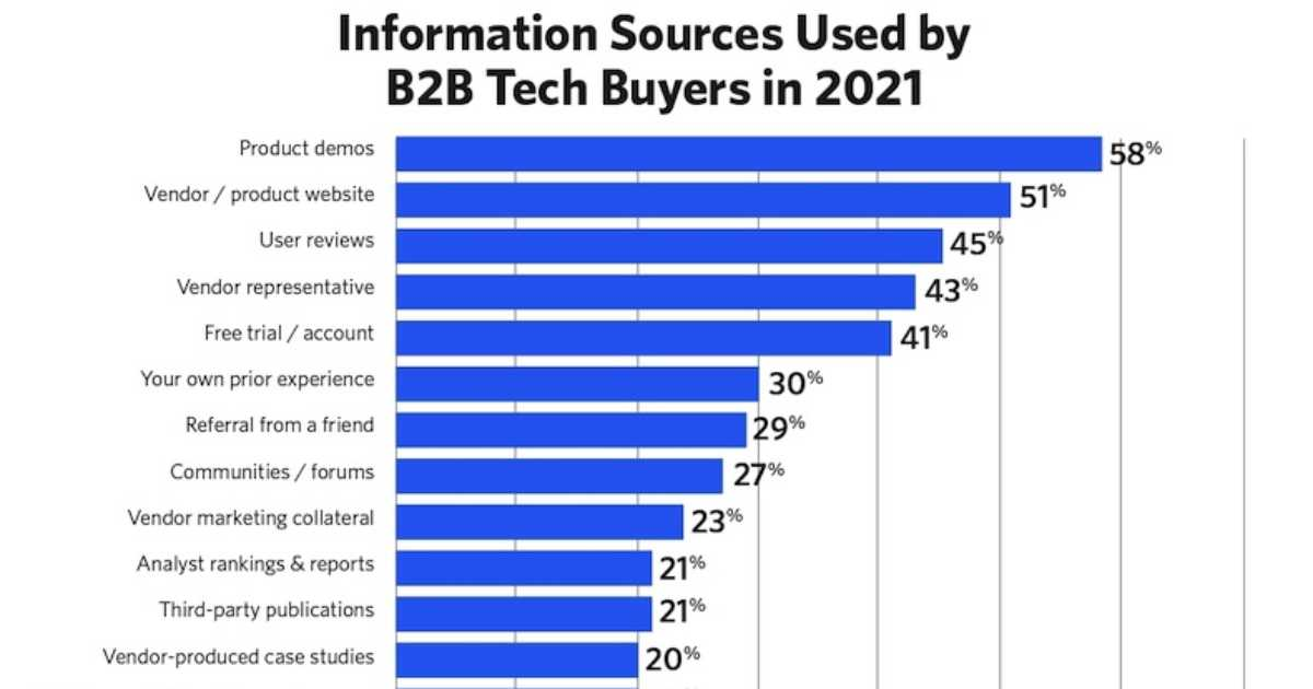 The Information Sources B2B Tech Buyers Most Rely On