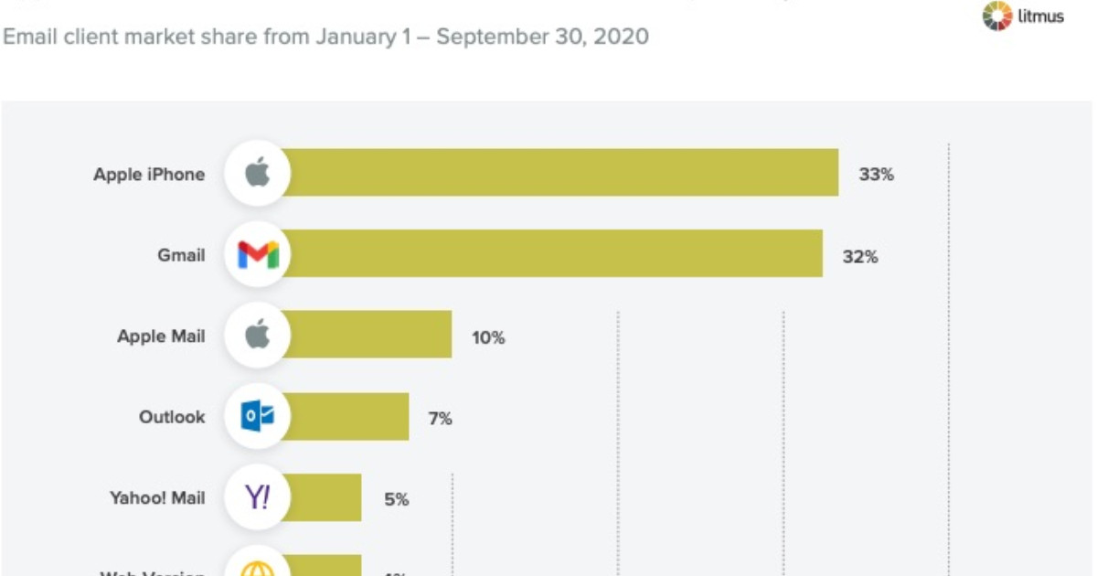 The Most Popular Email Clients in 2020