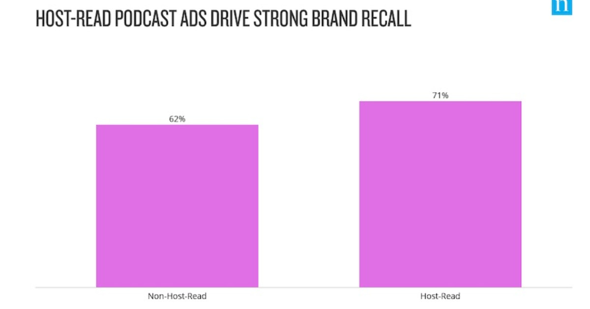 Are Host-Read Podcast Ads More Effective?