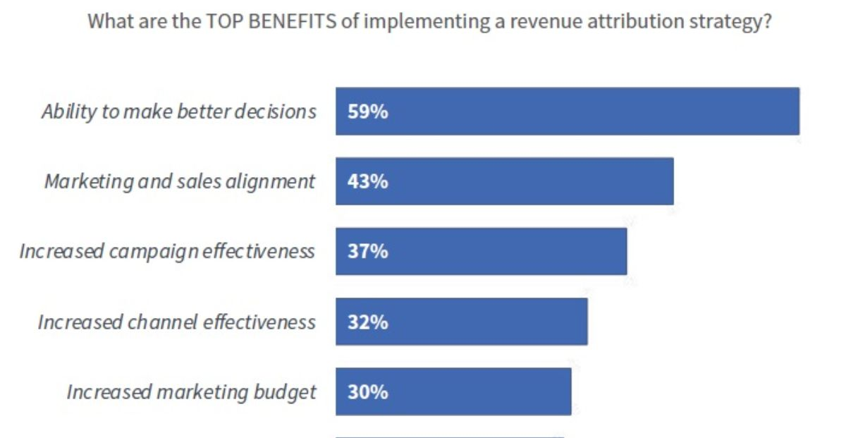 The Biggest Benefits of Marketing Revenue Attribution